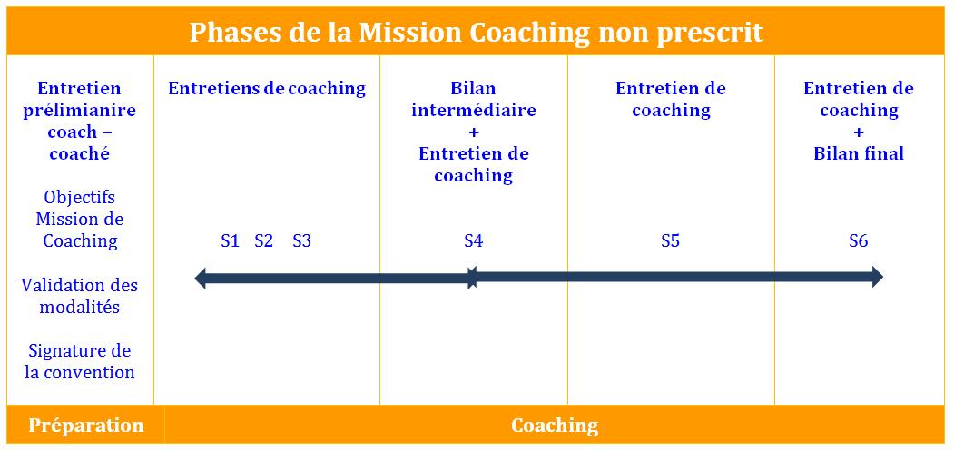 Coaching de dirigeant / Coaching de particulier