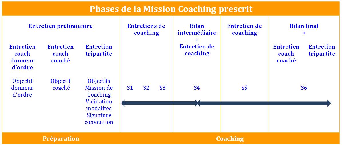 Coaching de manager et de collaborateur
