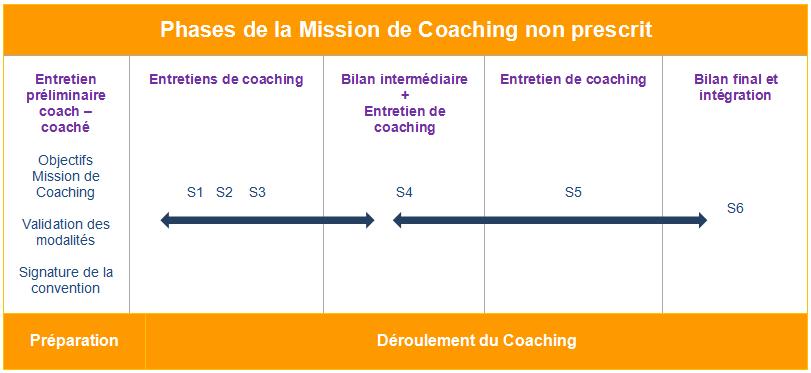 Coaching dirigeant et particulier