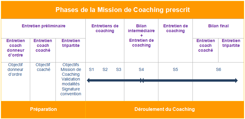 Coaching manager et collaborateur