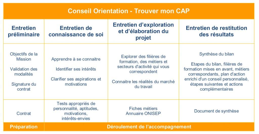 CONSEIL ORIENTATION TROUVER MON CAP